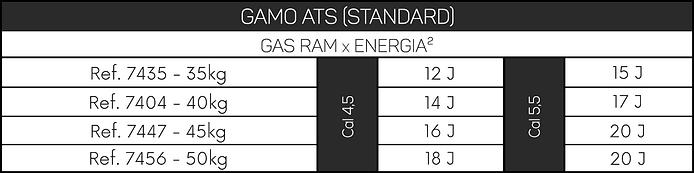 Potência Gas Ram