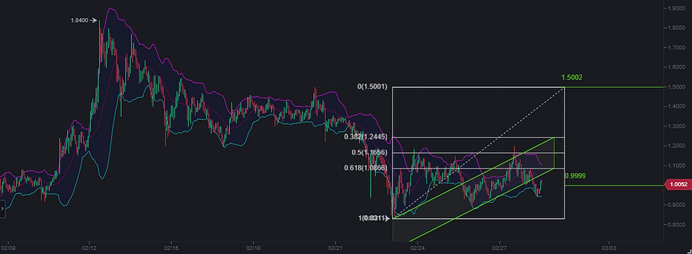 Algorand market price on binance
