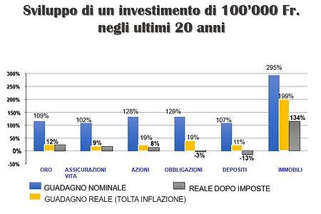 sviluppo di un investimento in 20 anni1.