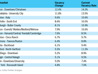 Vacancy Rates in Top 15 Overbuilt Apartment Submarkets