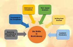 Shifts in ELA