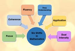 Shifts in Math