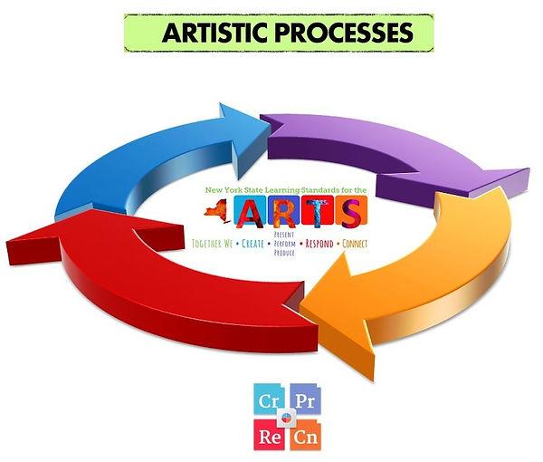 Artistic Processes no labels.jpg