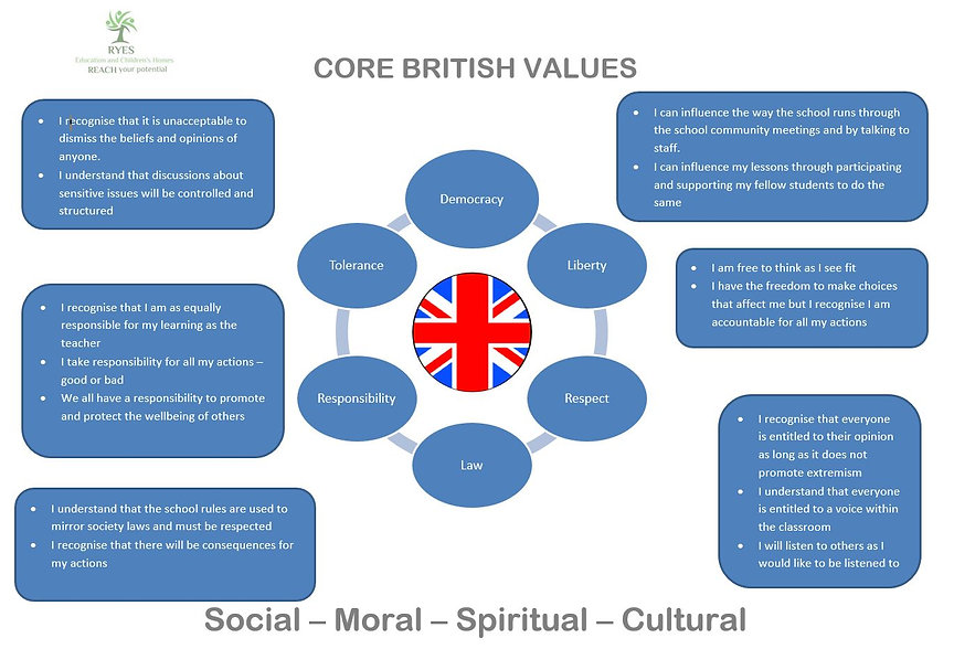 Core British Values School.JPG