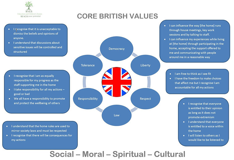 Core British Values Care.JPG