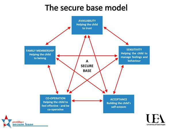 Secure Base Model 2.JPG