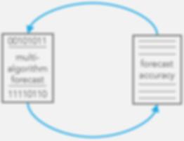 ICS-Multi-Algorithm-Forecast-Machine-Lea