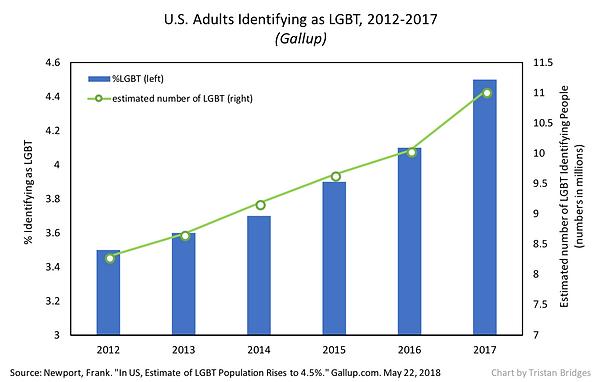 increasing rate of lgbt.png