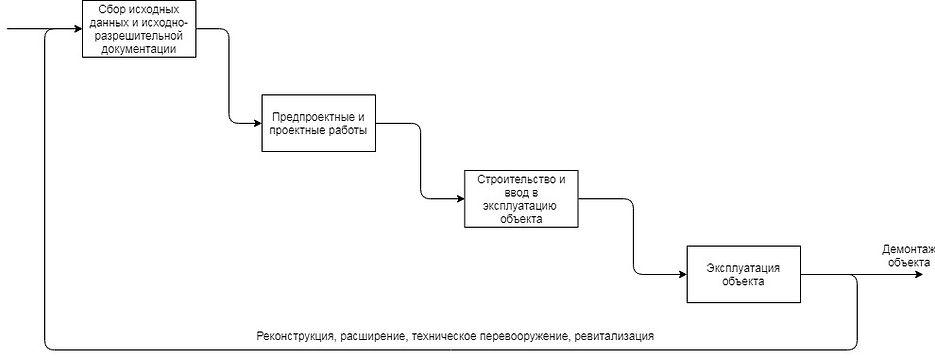 жизненный цикл проектирования производст
