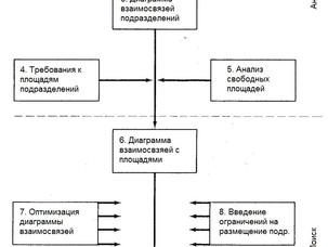 Системный подход при разработке компоновочного плана
