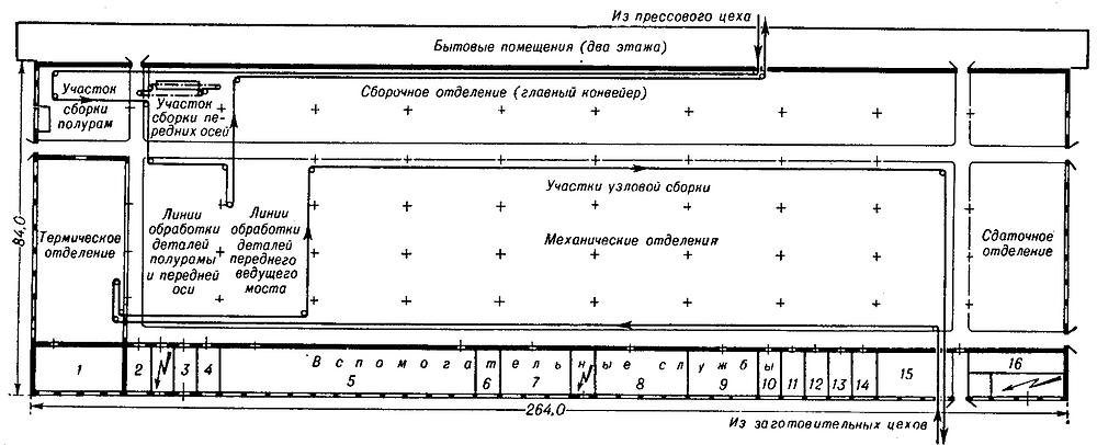 компоновочная схема главного корпуса тракторного завода