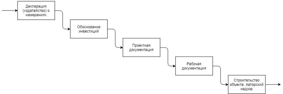 этапы проектирования (1).jpg