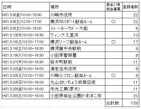 2019年3月ドナー登録会