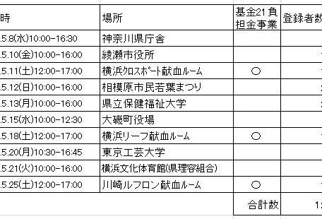 2019年5月ドナー登録会