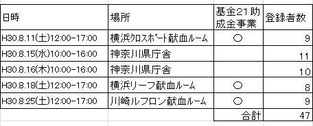 2018年8月ドナー登録会