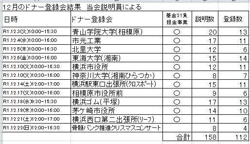 2019年12月ドナー登録会結果