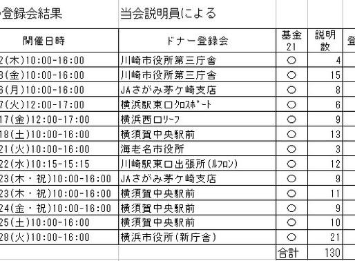 7月の登録会結果