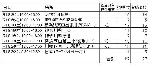 2019年8月ドナー登録会