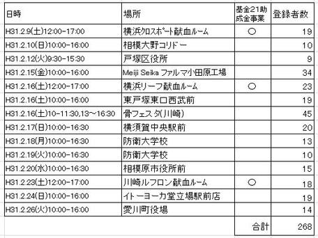 2019年2月ドナー登録会