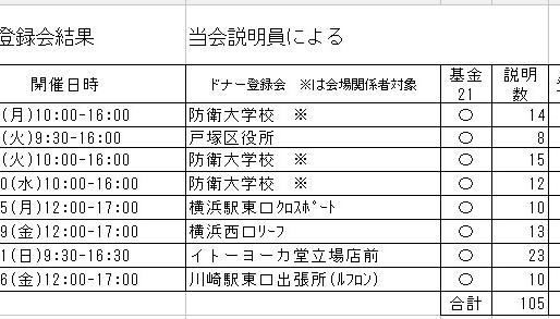 6月の登録会結果