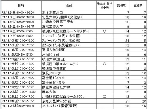 2019年11月ドナー登録会結果