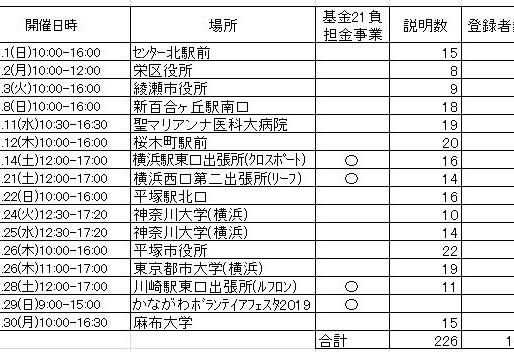 2019年9月ドナー登録会