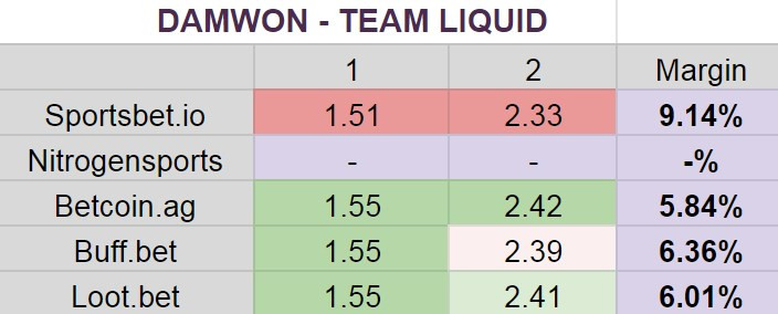Damwon - Liquid betting odds
