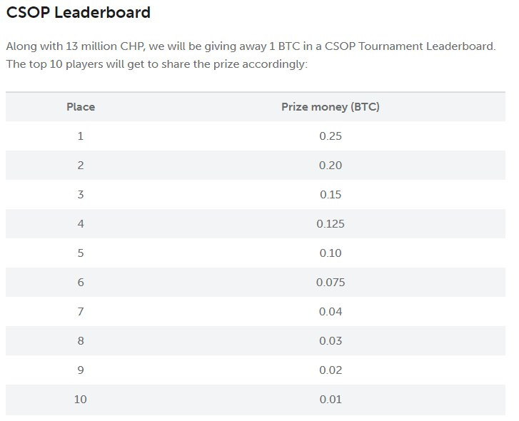 CSOP coinpoker crypto series of poker leaderboard