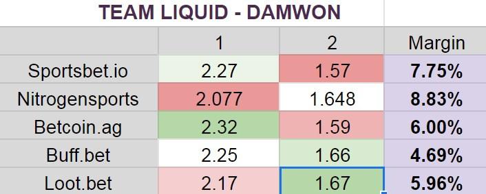 Team Liquid vs Damwon Gaming betting odds