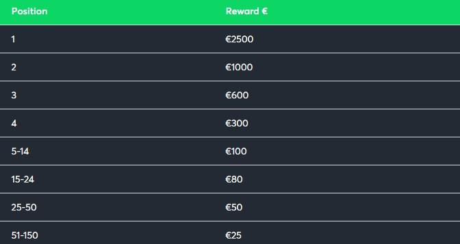 Rosh's €10K Clash payouts