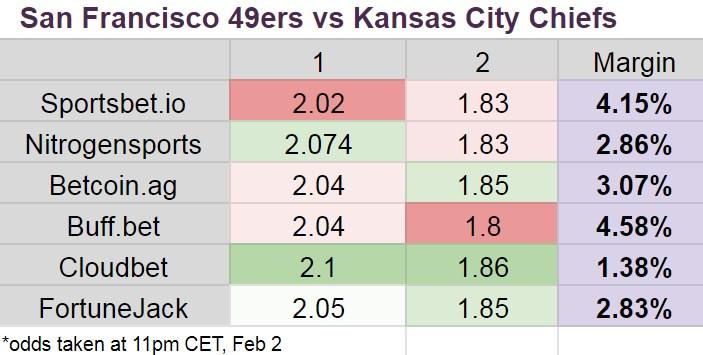 Kansas City Chiefs - San Francisco 49ers
