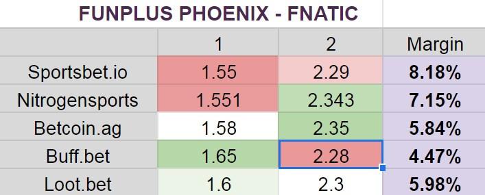 Funplus Phoenix - Fnatic