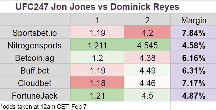 UFC247 - Jon Jones vs Dominick Reyes odds