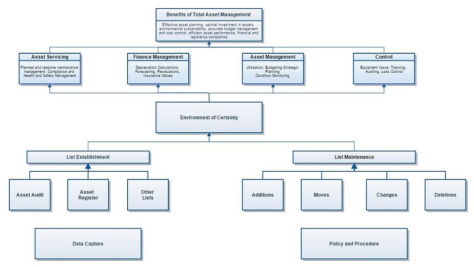 Bebefits of Total Asset Management