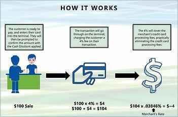 how-cash-discount-program-works.jpg