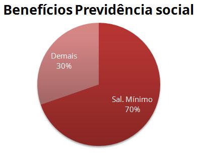 Benefícios Previdência Social