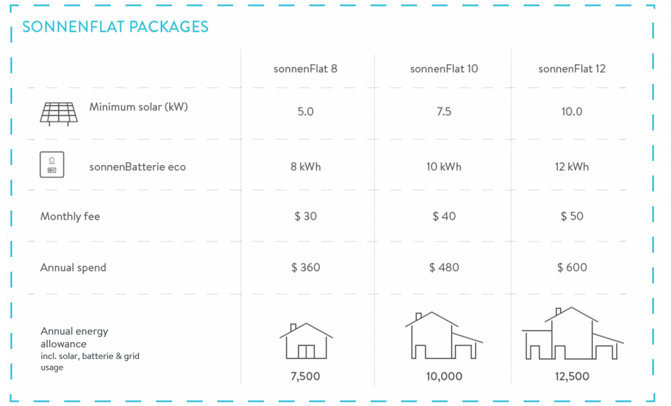 sonnenFlat updated packages