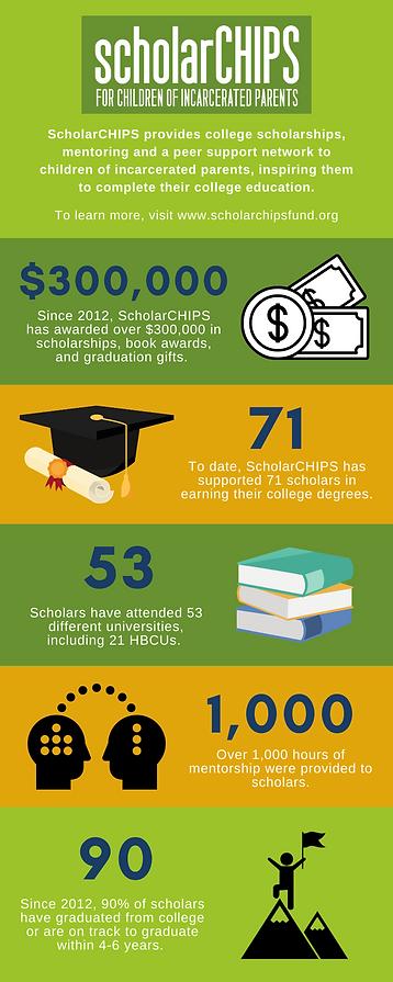 ScholarCHIPS infographic v8.png