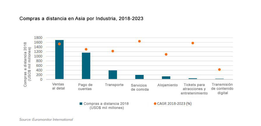 digitalizacion asia tendencia mundial china industria compras telefonos moviles 2018