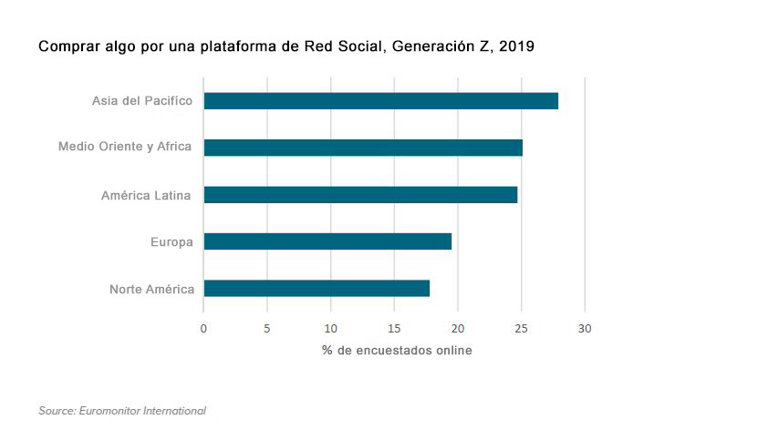 digitalizacion asia internet generacion z plataforma telefonos comprar 2019