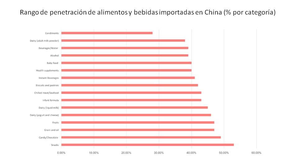 alimentos bebidas importandas empresas extranjeras categorias consumidores chinos