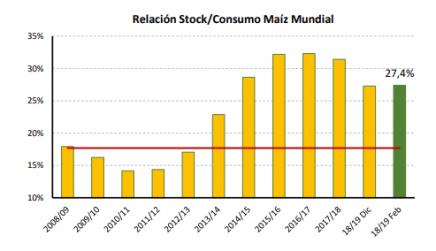 maiz soja importacion importaciones comercio electronico ecommerce china exportacion consumo mundial