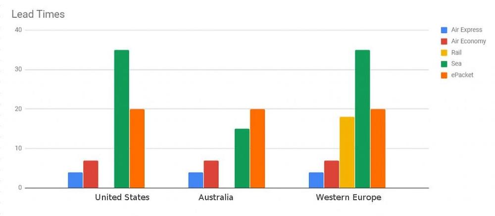 tiempo comparacion tabla diagrama china envio entrega aire mar tren avion barco epacket