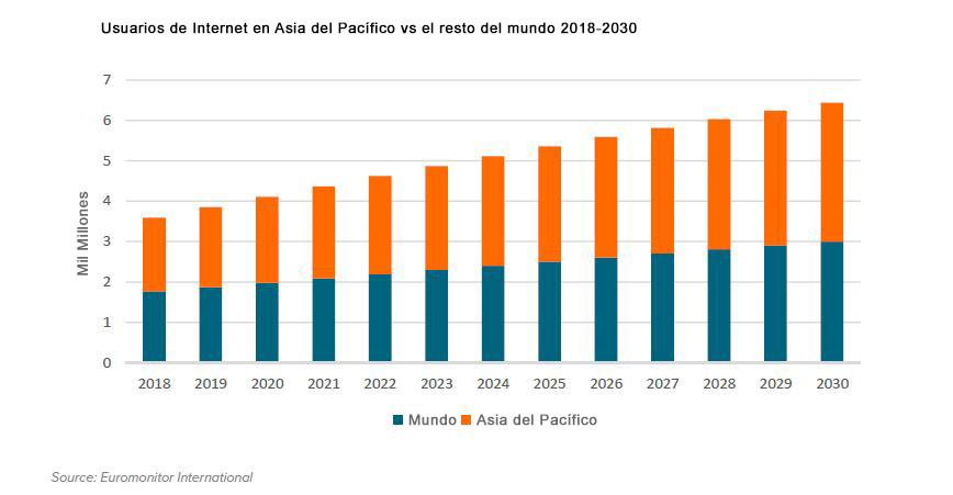 digitalizacion asia mundo global tendencia internet usuarios