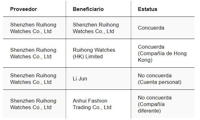 proveedor beneficiario pago dinero china transferencia