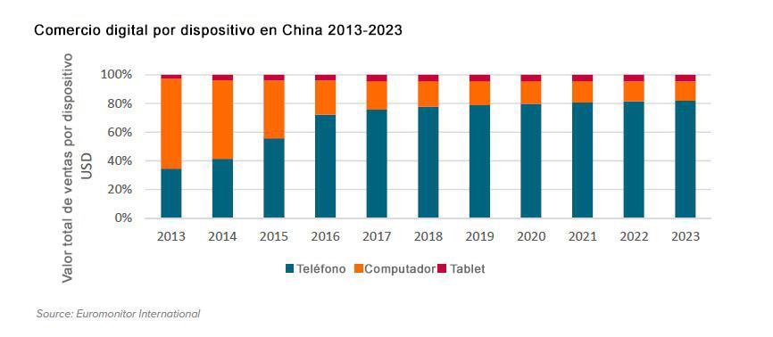 comercio digital digitalizacion asia global mundo internet telefono computadoras china