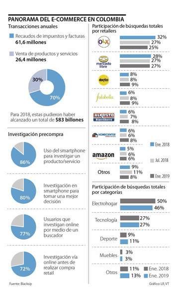 comercio electronico e-commerce ecommerce importacion importaciones china internacional exportaciones colombia