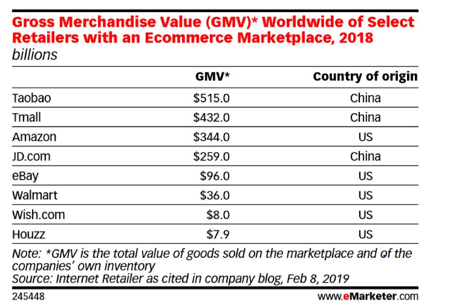 valor bruto mercancia compra comercio electronico global mundial china venta new retail