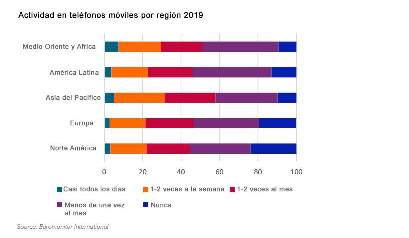 tendencia global digitalizacion asia internet telefonos moviles 2019