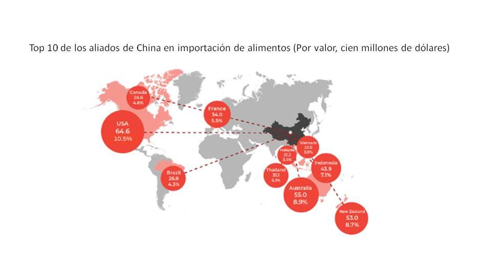 aliados top 10 china importacion alimentos bebidas consumidores extranjeros